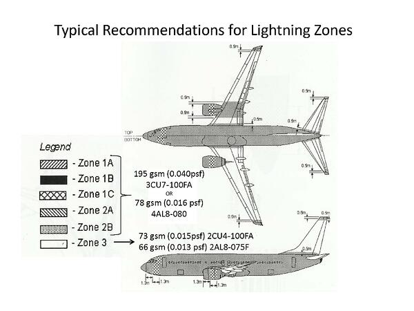 Typical Recommendations for Lightning Zones