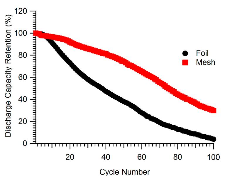 Cycle Testing 1