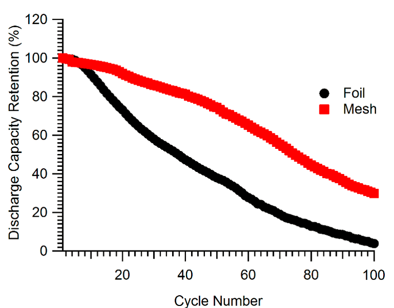 Cycle Testing 1