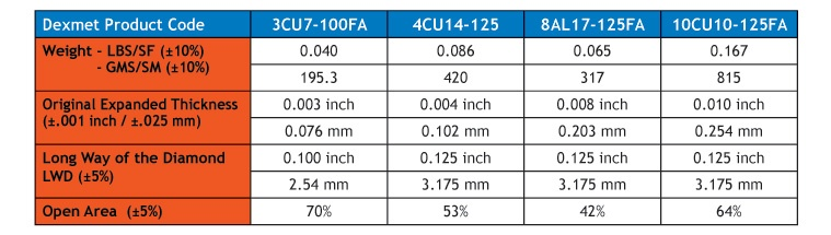 MicroGrid materials product chart for wind protection