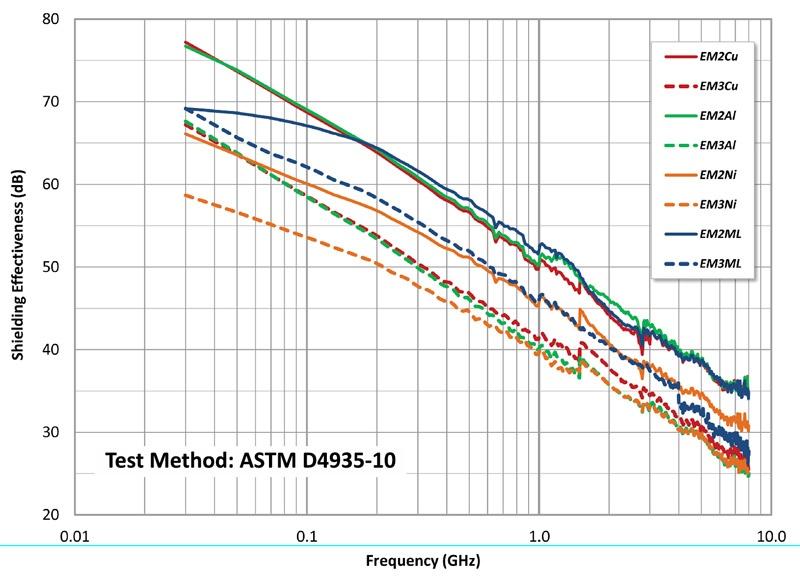 EMI shielding effectiveness chart