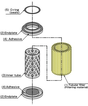 cartridge filter-1