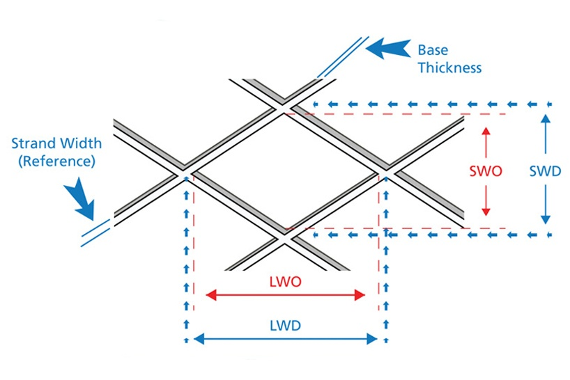 diagram showing how expanded materials are measured