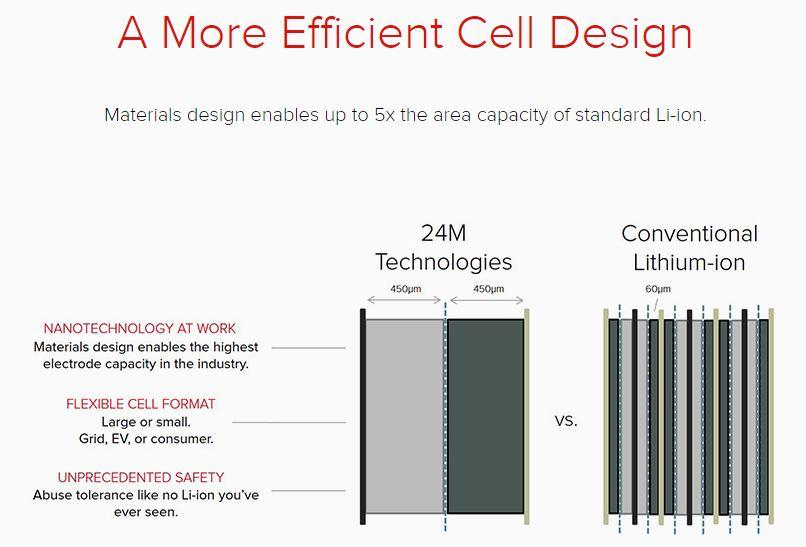 Tesla Motors Inc Needs Significant Cost Reductions on Batteries (TSLA)